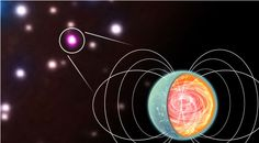 There may be lot that we do not know about Magnetars. Magnetars are neutron stars but are very rare, with powerful magnetic fields making them prone to occasional violent outbursts. Only a small handful of these curious beasts have been found in our galaxy, but new research from the Chandra ...