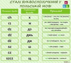 Poland Language, Slovak Language, Poland Culture, I Want To Know, More Than Words, Periodic Table, Knowledge, Polish, Writing