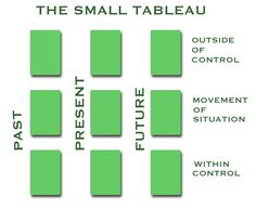 Tarot spreads | Spread: The Small Tableau