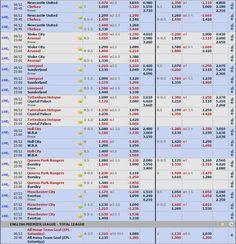Jadwal pertandingan Barclays Premier League Sabtu, 06 December 2014  Ayo segera mendaftar sekarang juga bersama kami di www.royalewins.com