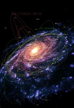 A map of our galaxy the Milky Way, showing pulsars (red), planetary nebulae (blue), globular clusters (yellow), and the orbits of several by jewell #Astronomy, #SpiralGalaxy
