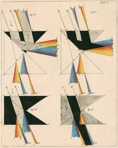 Optical diagrams showing light shone through prisms and the resulting spectral pattern from 'Remarkable phenomena through different prisms to correct Newton's and Goethe's theories of colours' - Johann Friedrich Christian Werneburg (1817).