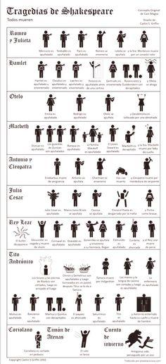 18 Ideas De El Teatro De Shakespeare Shakespeare Teatro William Shakespeare Frases