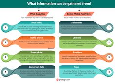 Web and social media analytics: A data-driven Optimization techniques Social Media Analytics, Web Analytics, Online Business, Insight, Infographics, Schools, Amazing, Infographic, School