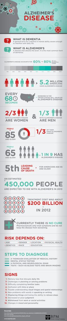 Keep yourself informed. https://twitter.com/LivingOnNutri    #Alzheimers and #Dementia #Infographic