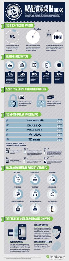 400 MILLION mobile phone users to perform mobile banking by 2013! cc @crosscomm