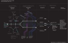 Creative Visualization, Flow, Diagram-Qingpu, Shanghai, and Urbanism image ideas & inspiration on Designspiration Game Ui Design, Web Ui Design, Map Design, Graphic Design, Creative Visualization, Data Visualization, Flow Map, Line Diagram, System Map