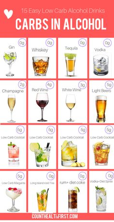 Low Carb Alcohol -Carbs in alcoholic drinks are listed beyond this. Want to get a little tipsy? Don't want to drink just liquor? You'r in luck this article will show you keto alcohol drinks you Keto Diet Alcohol, Carbs In Alcohol, No Carb Alcohol, Low Cal Drinks Alcohol, Wine On Keto Diet, Fruit On Keto Diet, Low Carb Fruit List, Carbs In Fruit, No Carb Food List