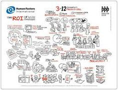 Resultado de imagem para Human factors design