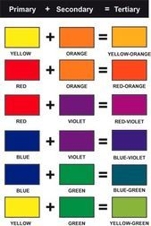 Tertiary Colors - colors next to each other on the color wheel make tertiary colors - sightly above grade level Mixing Paint Colors, Color Mixing Chart, How To Mix Colors, Mixing Primary Colors, Color Charts, Painting Tips, Painting Techniques, Tertiary Color, Secondary Color