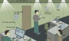 Forget Wi-Fi, get ready for Li-Fi that's 100 times faster than current systems   Daily Mail Online