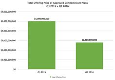 The new conodo projects coming to the market will be cheaper than their predecessors: TRData