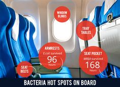 Research reveals how the planes taking millions of holiday-makers to their sunny destinations can be contaminated with all sorts of unpleasant microbes that can do us harm. #germhotspots #airplanegerms