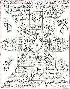 İtaat Tılsımı Islamic Images, Islamic Love Quotes, Black Magic Book, Astrological Symbols, Esoteric Art, Learning Websites, Islamic Phrases, The Secret Book, Coran