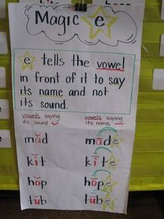 """Magic E when to change the middle vowel from its sound to its name with the silent """"e"""" on the end. This can be a challenging concept for phonics learners, great visual for the children. Jolly Phonics, Teaching Phonics, Teaching Reading, Teaching Kids, Phonics Reading, Kids Learning, Kindergarten Anchor Charts, Reading Anchor Charts, Kindergarten Literacy"""
