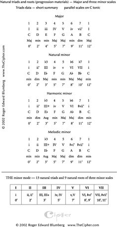 Music Theory Piano, Music Theory Lessons, Music Theory Worksheets, Music Chords, Recorder Music, Guitar Chords, Ukulele, Jazz Guitar, Music Guitar
