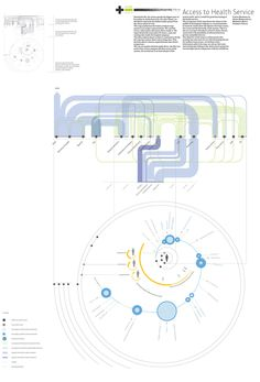 Access to Health Services Information Architecture, Information Design, Information Graphics, Graph Design, Chart Design, Ad Design, Process Map, Design Process, Experience Map