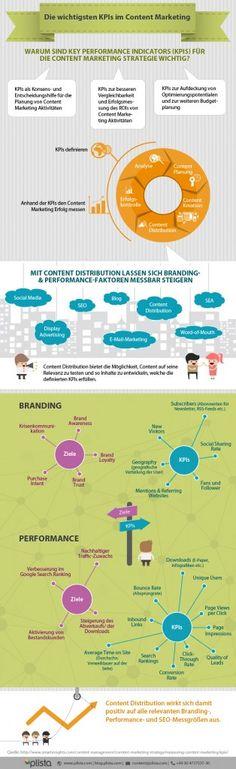 Infografik Content Marketing Strategie und seine KPIs von plista.de   webpixelkonsum — Konzepte für Online-Strategien