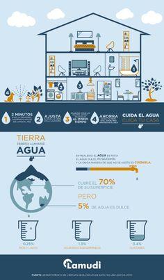 Cuida el Agua Infografia La Tierra debería llamarse AGUA, cuidemos del agua que hay en ella: Infografía