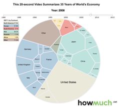 35 Years of the World's Economy Evolving as a Living Organism