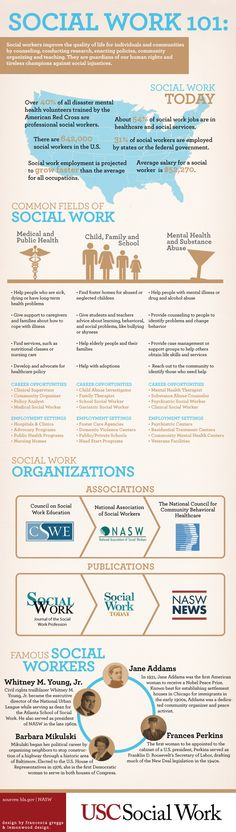 Social Considering a career in social work? Here is a quick understanding of the profession, and the varying roles social workers play in our world. This infographic breaks down where American social workers are employed, details about th Future Jobs, Future Career, Social Services, Human Services, Professor, School Social Work, Social Case Work, Medical Social Work, Social Work Exam