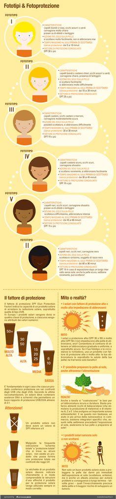 #Fototipi e #protezione