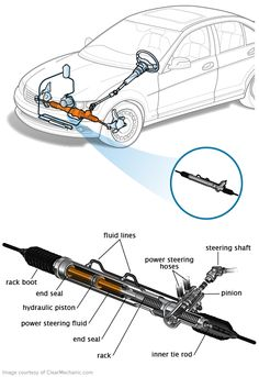 When you turn the steering wheel, the steering gear transfers that motion to the vehicle's wheels. Here's what to do if yours is going bad. Mechanical Engineering Design, Mechanical Design, Car Facts, Car Care Tips, Automotive Engineering, Pt Cruiser, Diy Car, Car Engine, Car Detailing