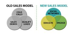 How social selling improves sales results Social Networks, Social Media Marketing, Digital Marketing, Marketing Strategies, Content Marketing, Sales Techniques, Seo News, Cold Calling, Sales And Marketing