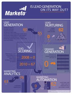 is lead generation on its way out: see how marketers are becoming more focused on more specific topics like demand generation, lead scoring and lead nurturing Marketing Automation, Inbound Marketing, Internet Marketing, Online Marketing, Digital Marketing, Social Web, Social Media, Lead Nurturing, Marketing Professional