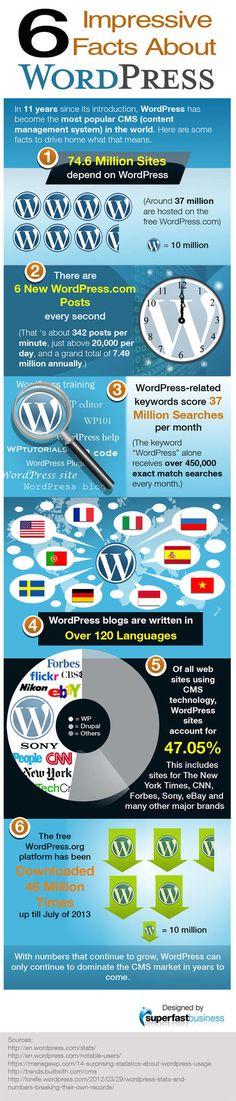 6 impressive facts about WordPress CMS Weblog | WordPress Google SEO and Social Media | Scoop.it Internet Marketing Seo, Online Marketing, Content Marketing, Marketing Ideas, Digital Media Marketing, Social Media Marketing, Social Media Tips, Wordpress, Blog Sites