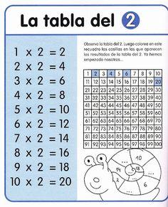 Súvisiaci obrázok Multiplication Facts Worksheets, Teaching Multiplication, Math Games, Math Activities, English Posters, Math Sheets, Math Crafts, School Study Tips, Math For Kids