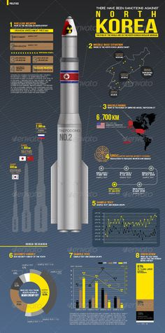 Info Graphics North and South Relations Nuclear More