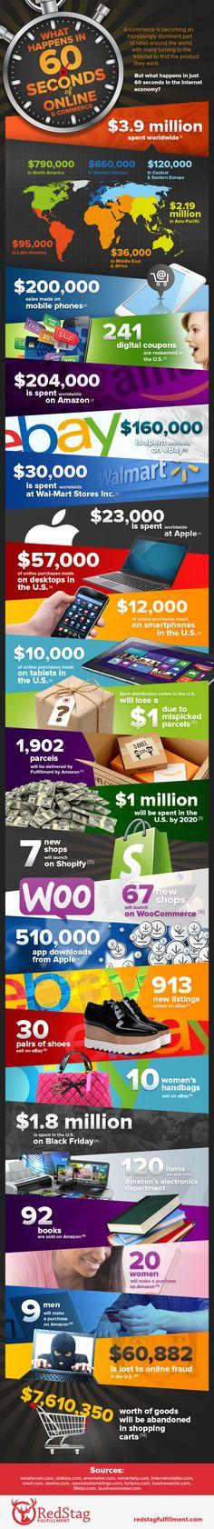 Jede Minute im E-Commerce: 3,9 Millionen Dollar Umsatz – davon 204.000 Dollar bei Amazon