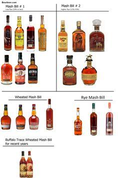 Buffalo Trace Distillery Bourbon Mash Bills