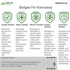 CBD Oil Review rates the Kannaway line with five stars because it qualifies for the Quality, Safety, Charity, Mission & Innovation Badges.