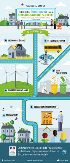 Infographie : Vous habitez dans un territoire à énergie positive pour la croissance verte : qu'est-ce que c'est ? - Ministère du Développement durable