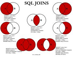 Sql is the language where a lot of data can be get with different logic. Inner is one of the logic where we join two tables with different magic. The...