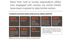 14 Must-Know Stats About Fundraising, Social Media, and Mobile Technology