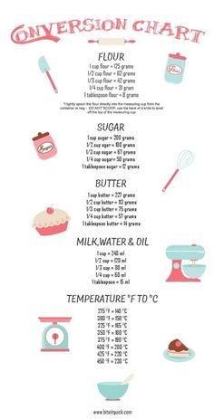 Baking Tips, Baking Recipes, Dessert Recipes, Baking Hacks, Easter Recipes, Baking Secrets, Desserts, Kitchen Aid Recipes, Kids Baking