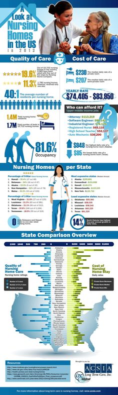 Compare the quality and costs of care of nursing homes across the United States in 2013 in this infographic presented by ACSIA