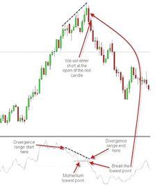 bitcoin diagrama marketwatch)