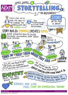 Insights and Sketchnotes on Leadership, Learning and Change! Économie Collaborative, Learner Profile, Online Comics, Sharing Economy, Visualisation, Sketch Notes, Sistema Solar, Human Connection, Interview