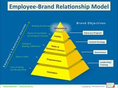 Employee Advocacy & the Employee-Brand Relationship Model Employer Branding, Employee Recognition, Training And Development, Social Business, Marketing Communications, Employee Engagement, Human Resources, Public Relations, Workplace