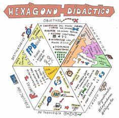 El hexágono didáctico es un recurso aplicado al diseño de las unidades didácticas. Esta herramienta es una ayuda para concretar, matizar y dar forma a las ideas generadas en torno a cualquier proye…