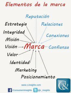 Elementos de la #marca