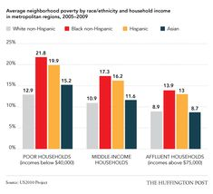 Affluent blacks and Hispanics still live in poorer neighborhoods than whites with working class incomes.