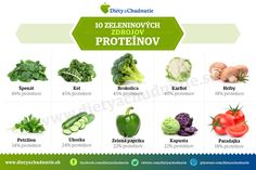 Infografiky Archives - Page 3 of 14 - Ako schudnúť pomocou diéty na chudnutie Sprouts, Nutribullet, Health Fitness, Vegetables, Food, Diet, Red Peppers, Essen, Vegetable Recipes