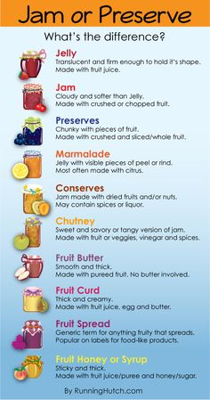 What's on your toast?   Read more about food preservation and canning here: http://runninghutch.com/the-main-course/canning-class-adventure/ #canning #ballcanning