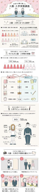 入園・入学に関するインフォグラフィックス_ASUKANET infographics Design