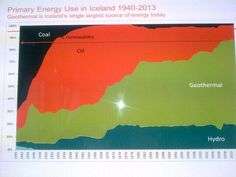 Iceland 1940 had 80% coal and oil. Today 80% geothermal and hydro.